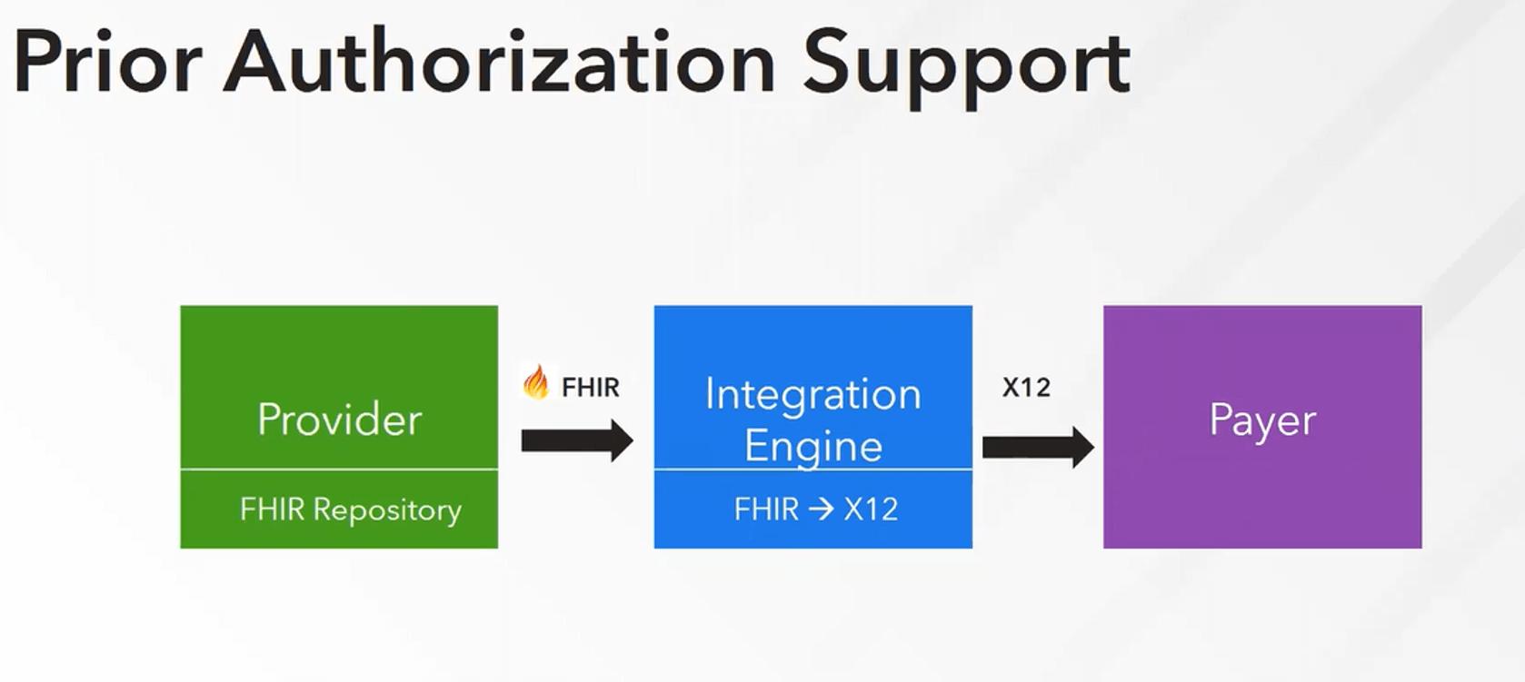 prior_auth_support