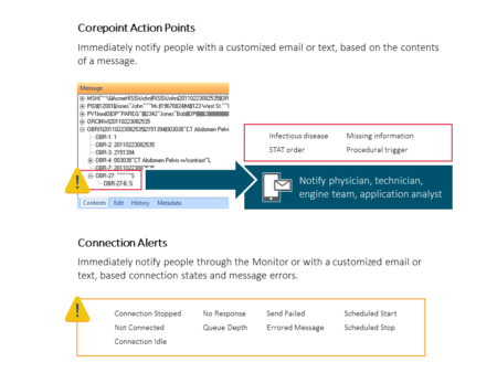 Corepoint Action Points Workflow