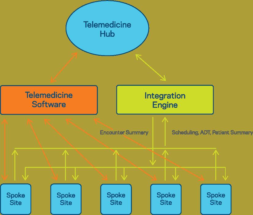 How interoperability can unlock the potential of telehealth - Telemedicine Hub