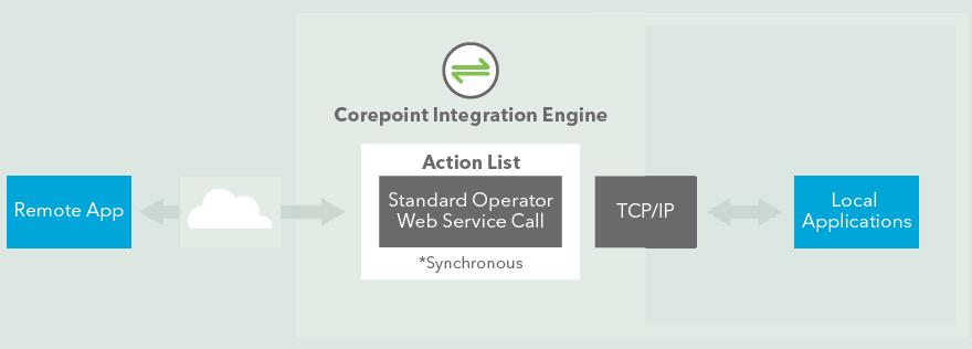 Integration_Engine_Infographic_1