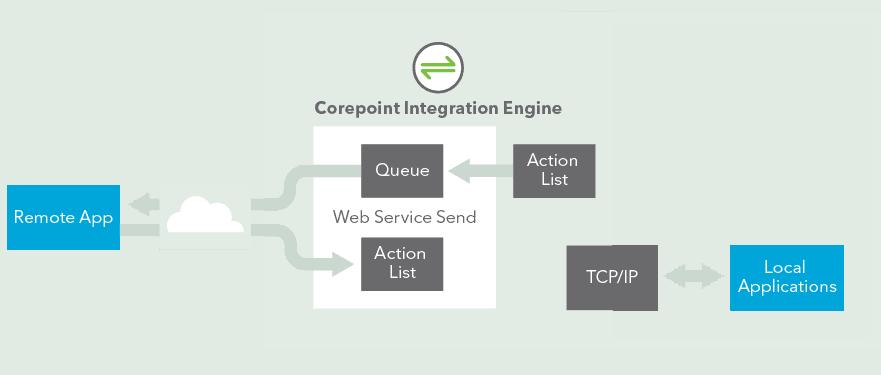 Integration_Engine_Infographic_2