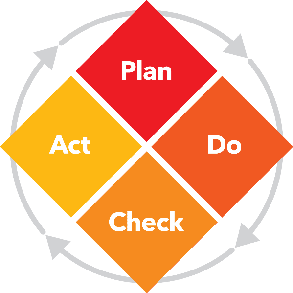 Plan Do Check Act Cycle for Health IT
