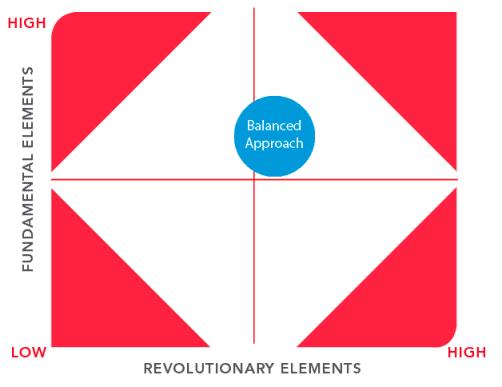 Balanced Approach Matrix
