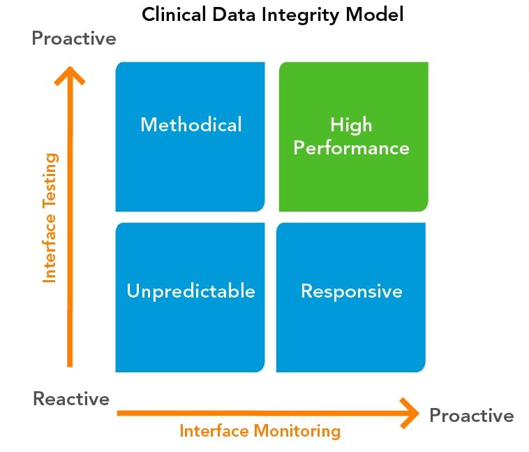 clinical data integrity model