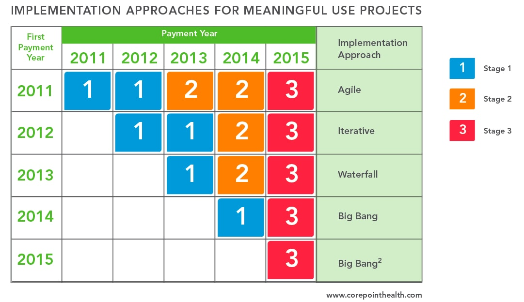implementation approach for meaningful use projects