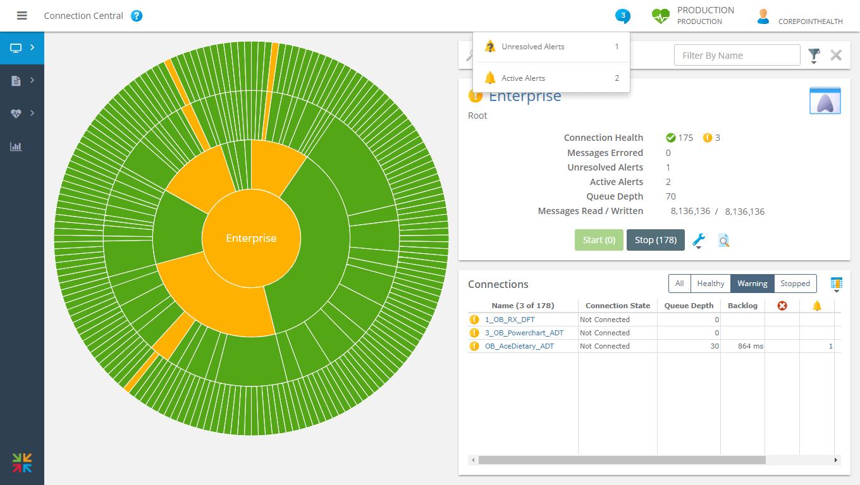 Corepoint Monitor