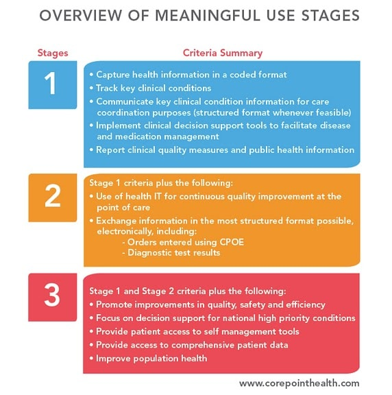 Overview of Meaningful Use Stages