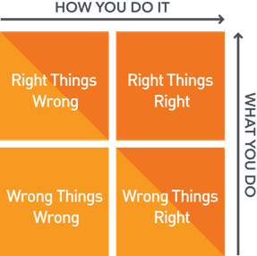 Right Things Right in Health IT model