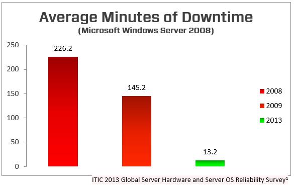 Avg Downtime for Windows Server 2008