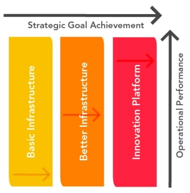 Healthcare IT Infrastructure to Align Operational Performance with Strategic Goal Achievement